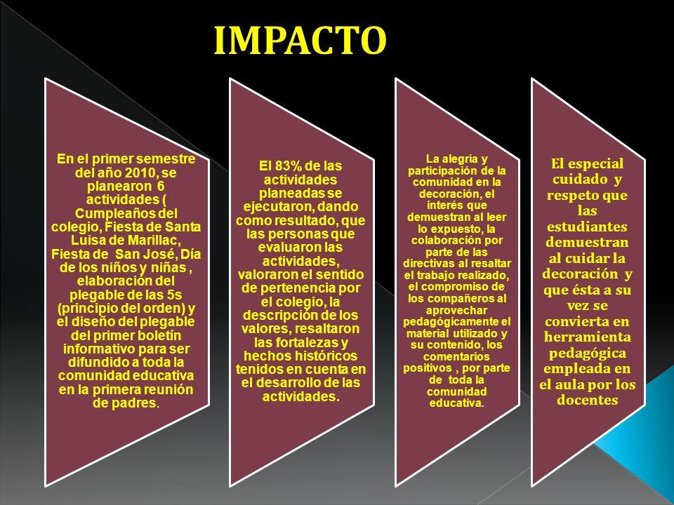 IMPACTO El 83% de las actividades planeadas se ejecutaron, dando como resultado, que las personas que evaluaron las actividades, valoraron el sentido de pertenencia por el colegio, la descripción de los valores, resaltaron las fortalezas y hechos históricos tenidos en cuenta en el desarrollo de las actividades.