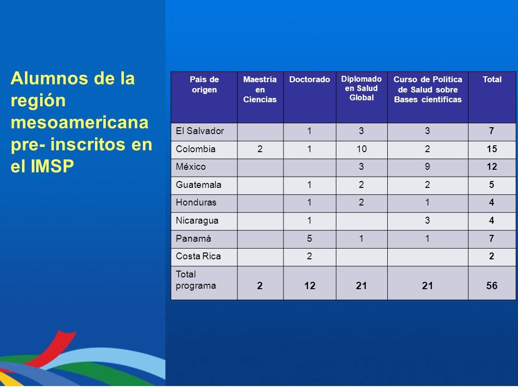 Alumnos de la región mesoamericana pre- inscritos en el IMSP País de origen Maestría en Ciencias Doctorado Diplomado en Salud Global Curso de Política