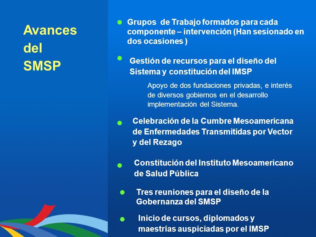 Avances del SMSP Grupos de Trabajo formados para cada componente – intervención (Han sesionado en dos ocasiones ) Gestión de recursos para el diseño d