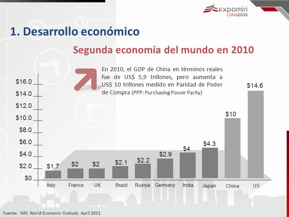 Fuente: IMF, World Economic Outlook, April 2011 1. Desarrollo económico Segunda economía del mundo en 2010 En 2010, el GDP de China en términos reales