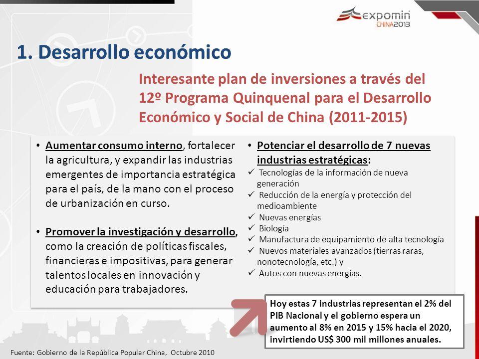 1. Desarrollo económico Interesante plan de inversiones a través del 12º Programa Quinquenal para el Desarrollo Económico y Social de China (2011-2015