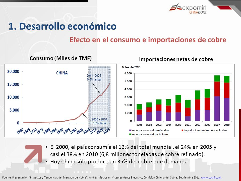 1. Desarrollo económico Efecto en el consumo e importaciones de cobre 1. Desarrollo económico Importaciones netas de cobre Consumo (Miles de TMF) Fuen