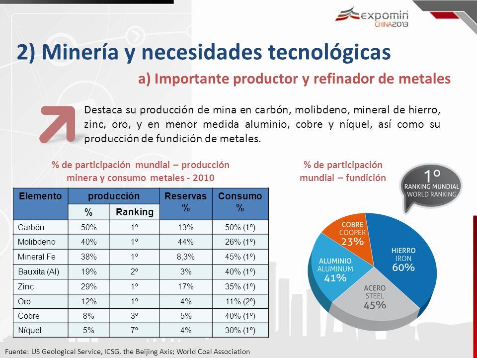 2) Minería y necesidades tecnológicas a) Importante productor y refinador de metales Destaca su producción de mina en carbón, molibdeno, mineral de hi