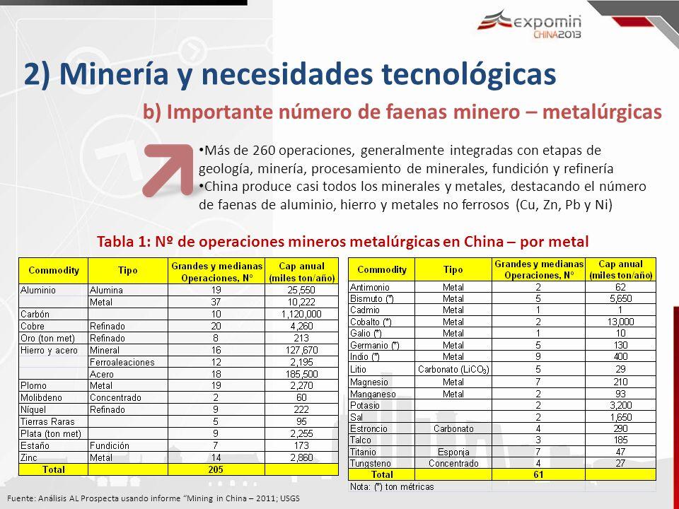 2) Minería y necesidades tecnológicas b) Importante número de faenas minero – metalúrgicas Más de 260 operaciones, generalmente integradas con etapas de geología, minería, procesamiento de minerales, fundición y refinería China produce casi todos los minerales y metales, destacando el número de faenas de aluminio, hierro y metales no ferrosos (Cu, Zn, Pb y Ni) Tabla 1: Nº de operaciones mineros metalúrgicas en China – por metal Fuente: Análisis AL Prospecta usando informe Mining in China – 2011; USGS