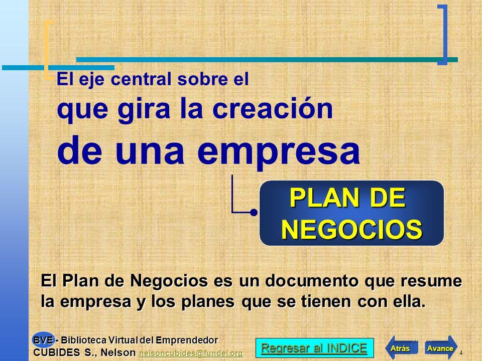 4 El eje central sobre el que gira la creación de una empresa PLAN DE NEGOCIOS El Plan de Negocios es un documento que resume la empresa y los planes que se tienen con ella.