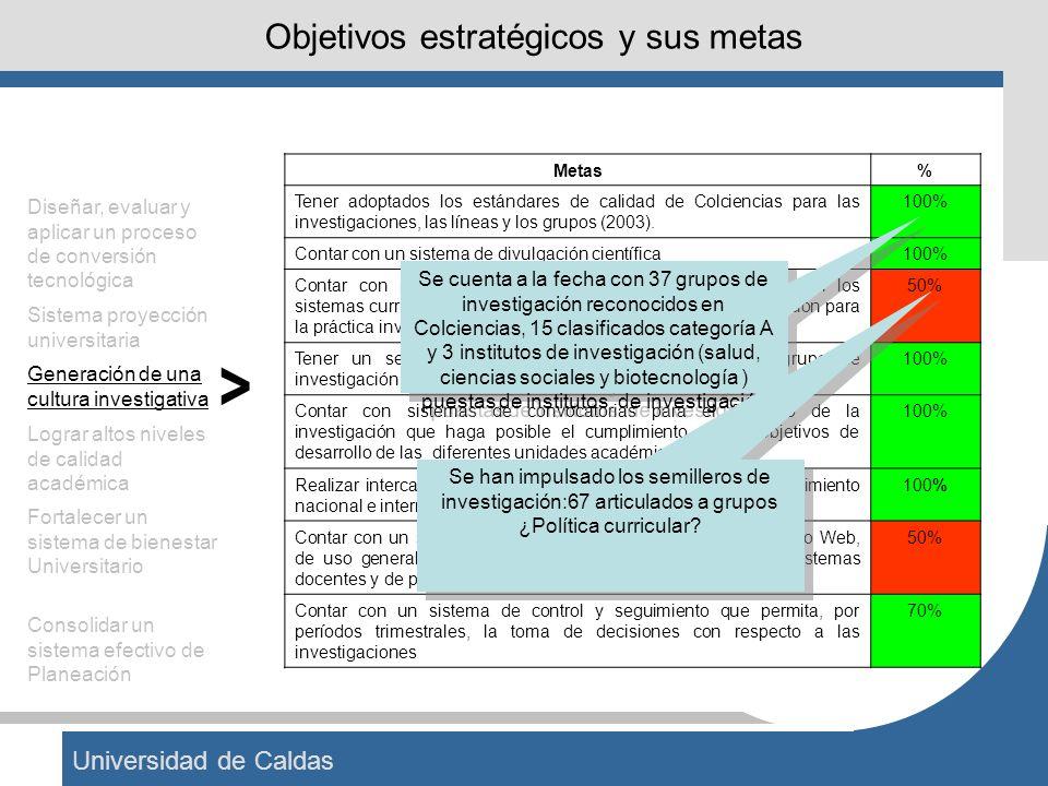Universidad de Caldas Objetivos estratégicos y sus metas Metas% Tener adoptados los estándares de calidad de Colciencias para las investigaciones, las