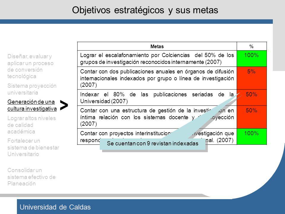 Universidad de Caldas Objetivos estratégicos y sus metas Metas% Lograr el escalafonamiento por Colciencias del 50% de los grupos de investigación reco