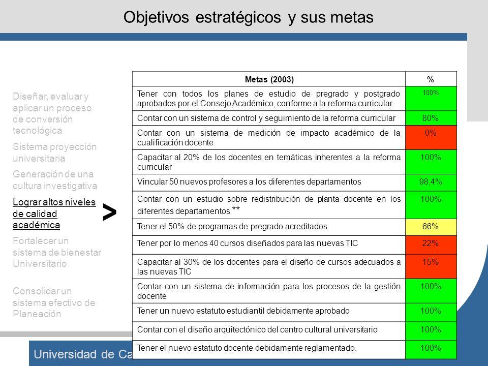 Universidad de Caldas Objetivos estratégicos y sus metas Metas (2003)% Tener con todos los planes de estudio de pregrado y postgrado aprobados por el