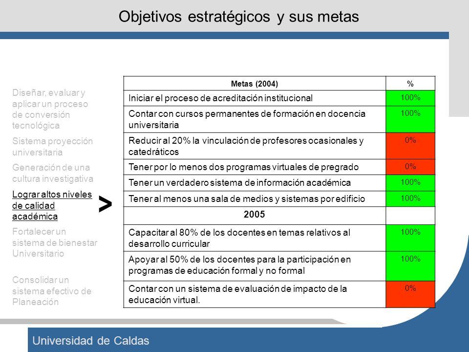 Universidad de Caldas Objetivos estratégicos y sus metas Metas (2004)% Iniciar el proceso de acreditación institucional 100% Contar con cursos permane