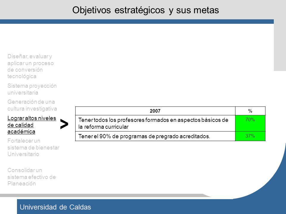 Universidad de Caldas Objetivos estratégicos y sus metas 2007% Tener todos los profesores formados en aspectos básicos de la reforma curricular 70% Te