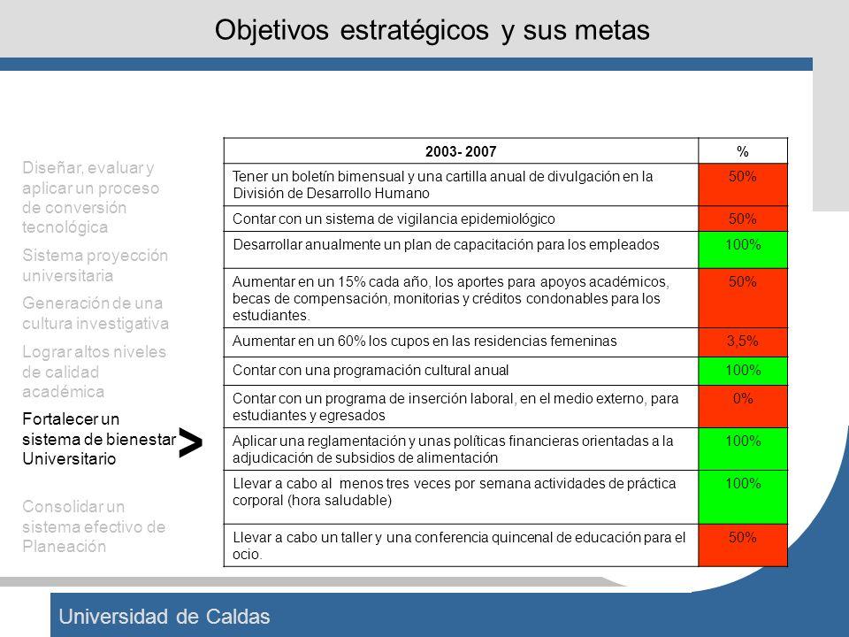 Universidad de Caldas Objetivos estratégicos y sus metas 2003- 2007% Tener un boletín bimensual y una cartilla anual de divulgación en la División de