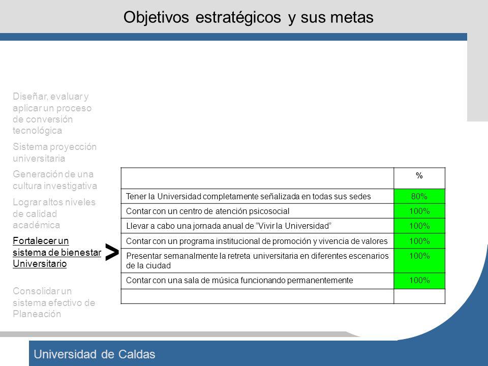 Universidad de Caldas Objetivos estratégicos y sus metas % Tener la Universidad completamente señalizada en todas sus sedes80% Contar con un centro de