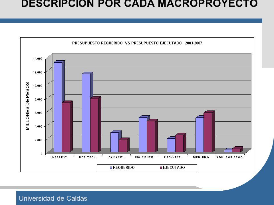 Universidad de Caldas DESCRIPCION POR CADA MACROPROYECTO