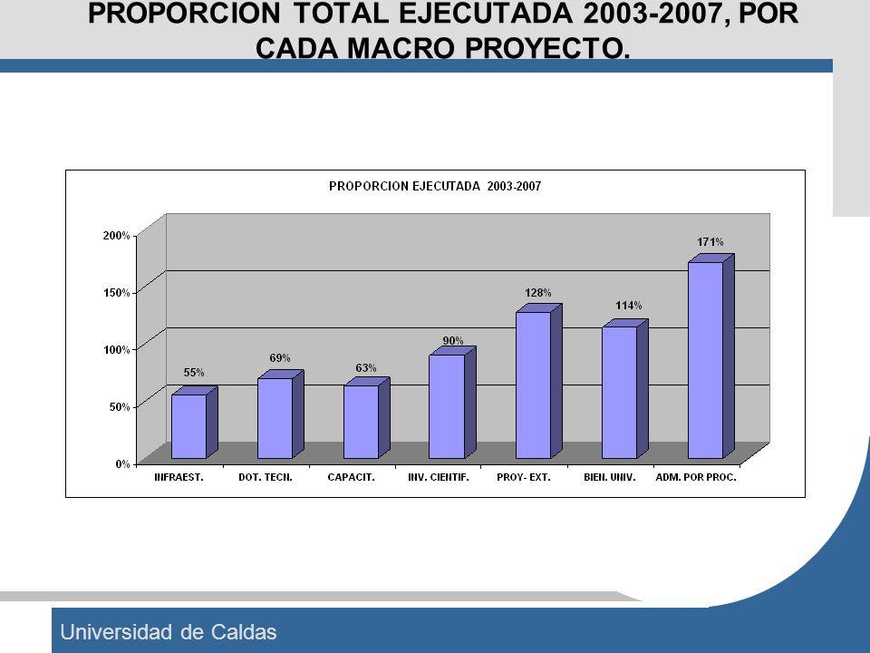 Universidad de Caldas PROPORCION TOTAL EJECUTADA 2003-2007, POR CADA MACRO PROYECTO.