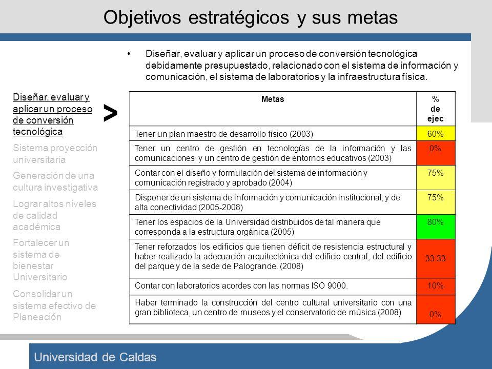 Universidad de Caldas Objetivos estratégicos y sus metas Diseñar, evaluar y aplicar un proceso de conversión tecnológica debidamente presupuestado, re