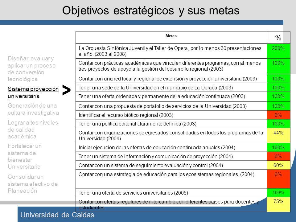 Universidad de Caldas Objetivos estratégicos y sus metas Diseñar, evaluar y aplicar un proceso de conversión tecnológica Sistema proyección universita