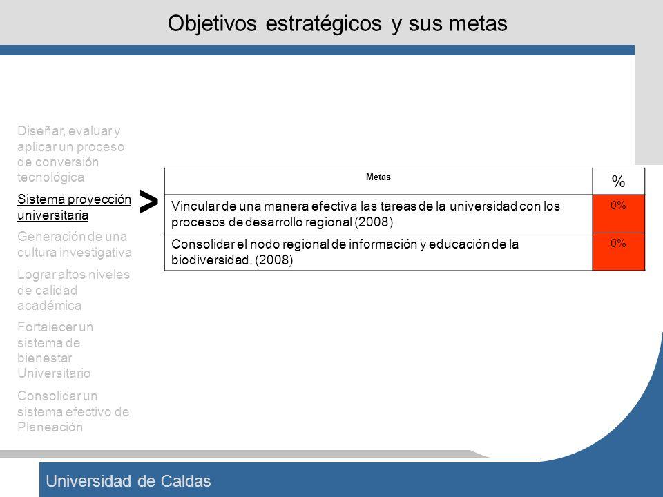 Universidad de Caldas Objetivos estratégicos y sus metas Metas% Tener adoptados los estándares de calidad de Colciencias para las investigaciones, las líneas y los grupos (2003).