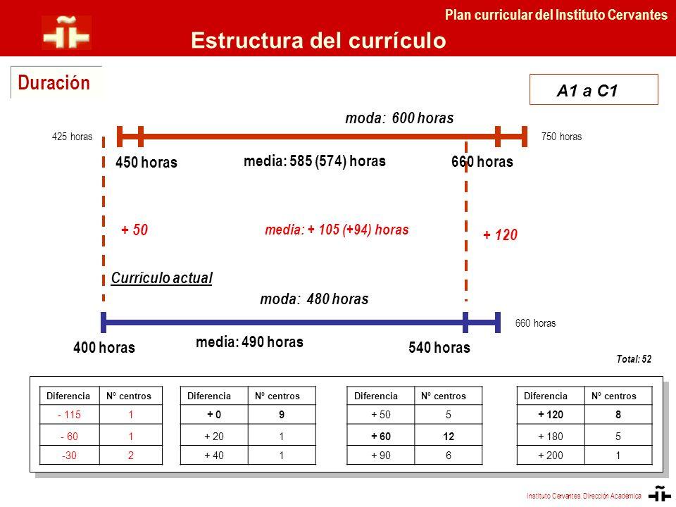 moda: 600 horas 660 horas A1 a C1 + 50 + 120 450 horas media: + 105 (+94) horas Duración Instituto Cervantes. Dirección Académica Plan curricular del