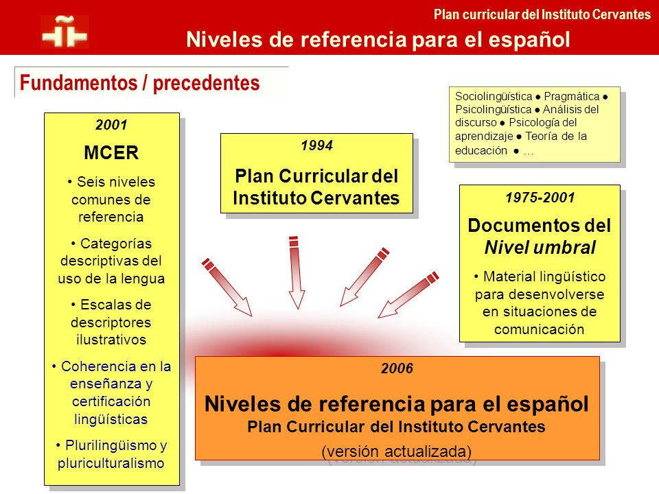 1994 Plan Curricular del Instituto Cervantes 1994 Plan Curricular del Instituto Cervantes 2006 Niveles de referencia para el español Plan Curricular d