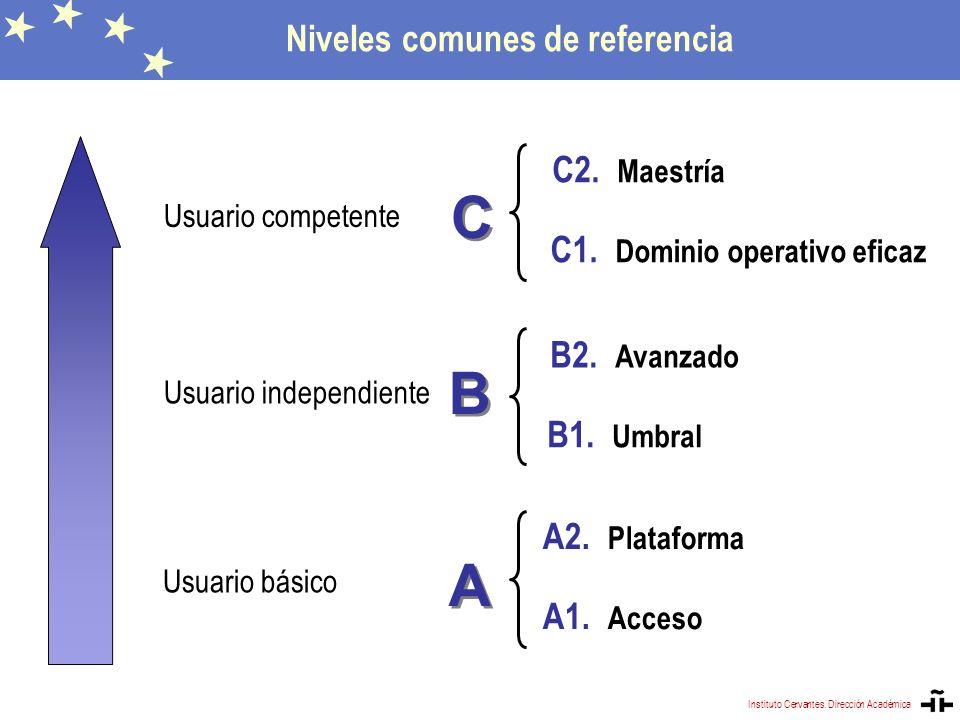 A1. Acceso B1. Umbral B2. Avanzado C1. Dominio operativo eficaz C2. Maestría A A Usuario básico B B Usuario independiente C C Usuario competente A2. P
