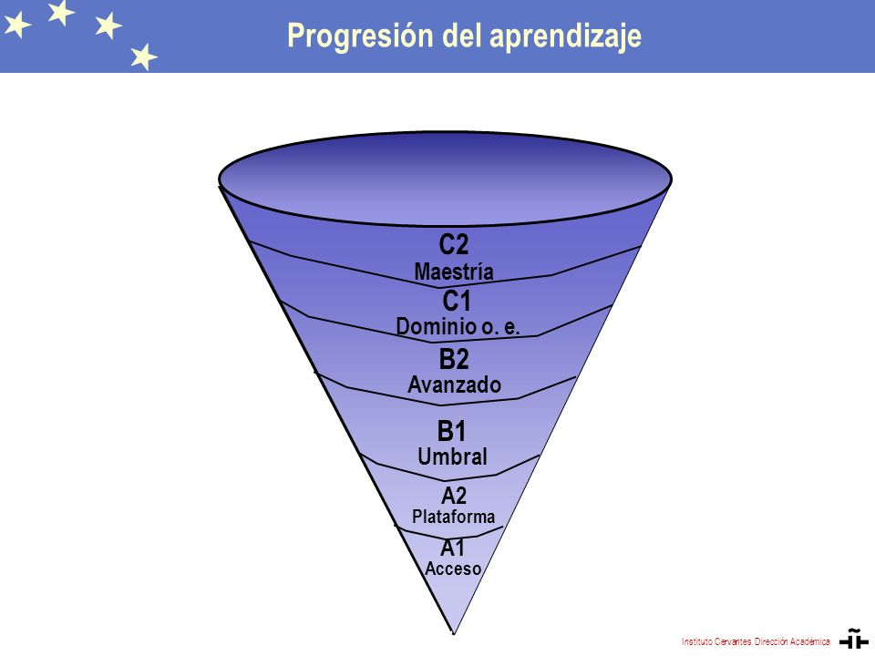Progresión del aprendizaje A1 Acceso A2 Plataforma B1 Umbral B2 Avanzado C1 Dominio o. e. C2 Maestría Progresión del aprendizaje Instituto Cervantes.