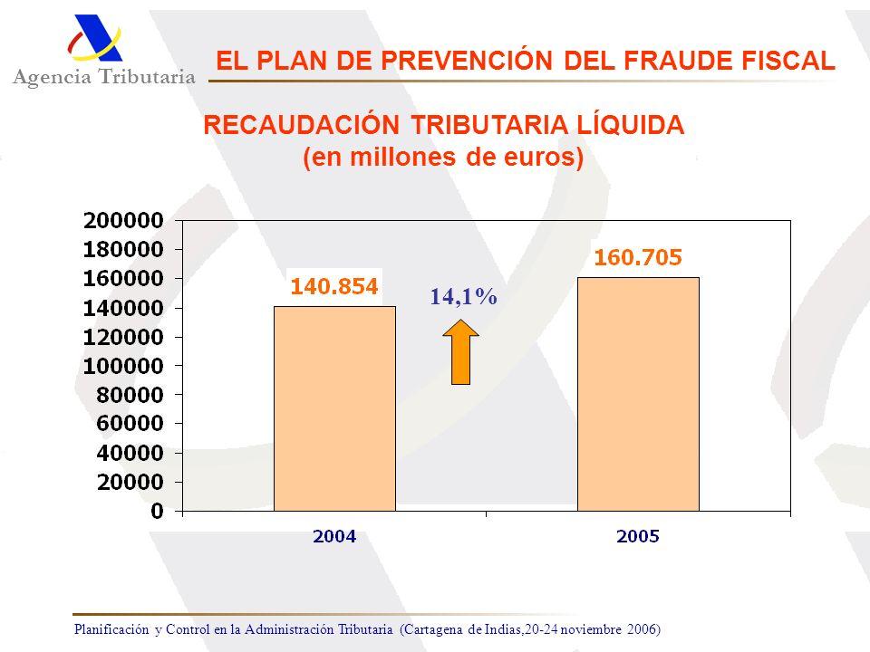 Planificación y Control en la Administración Tributaria (Cartagena de Indias,20-24 noviembre 2006) 14,1% Agencia Tributaria EL PLAN DE PREVENCIÓN DEL