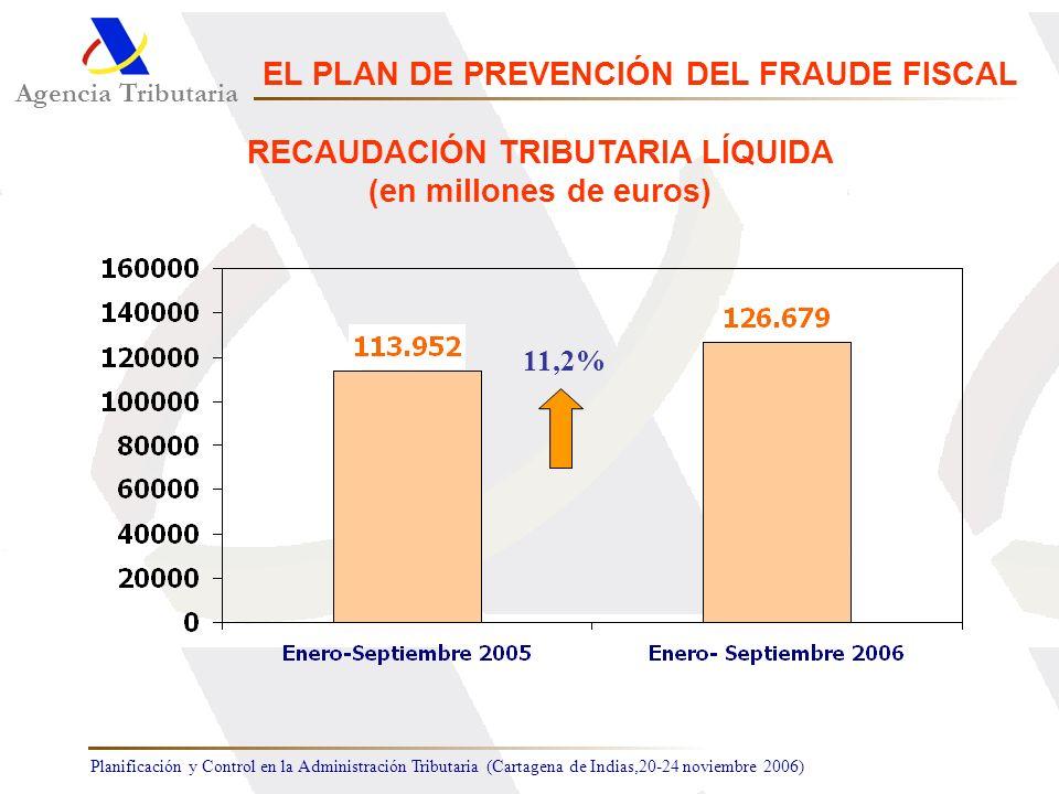 Planificación y Control en la Administración Tributaria (Cartagena de Indias,20-24 noviembre 2006) 11,2% Agencia Tributaria EL PLAN DE PREVENCIÓN DEL