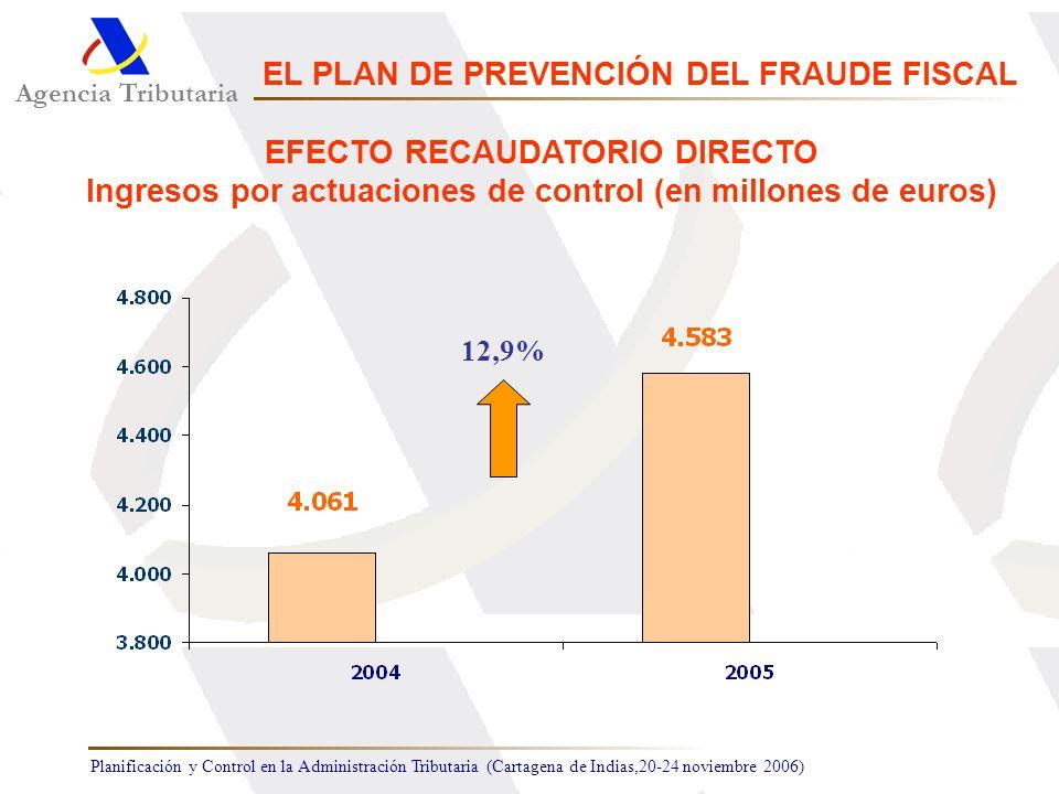 Planificación y Control en la Administración Tributaria (Cartagena de Indias,20-24 noviembre 2006) 12,9% Agencia Tributaria EL PLAN DE PREVENCIÓN DEL