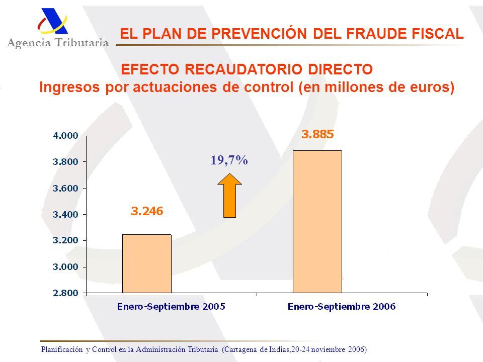 Planificación y Control en la Administración Tributaria (Cartagena de Indias,20-24 noviembre 2006) 19,7% Agencia Tributaria EL PLAN DE PREVENCIÓN DEL