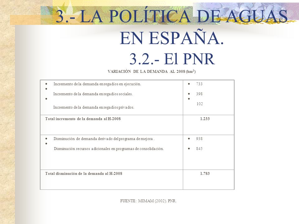 3.- LA POLÍTICA DE AGUAS EN ESPAÑA. 3.2.- El PNR VARIACIÓN DE LA DEMANDA AL 2008 (hm 3 ) Incremento de la demanda en regadíos en ejecución. Incremento