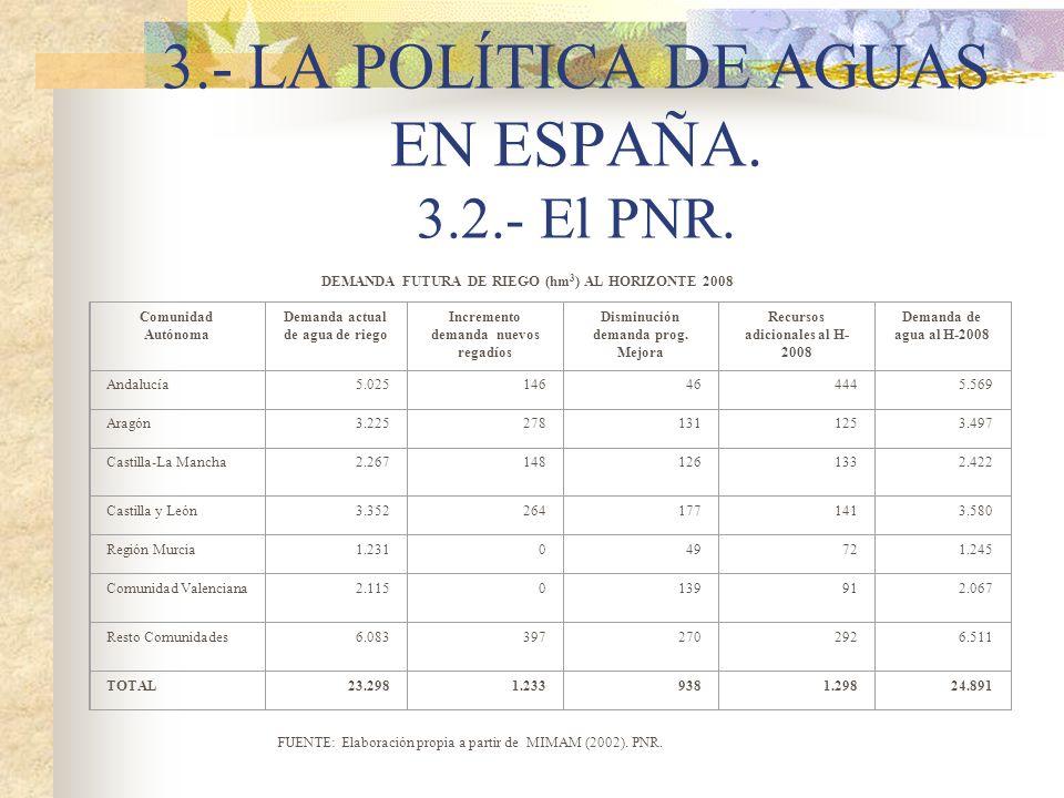 3.- LA POLÍTICA DE AGUAS EN ESPAÑA. 3.2.- El PNR. DEMANDA FUTURA DE RIEGO (hm 3 ) AL HORIZONTE 2008 Comunidad Autónoma Demanda actual de agua de riego