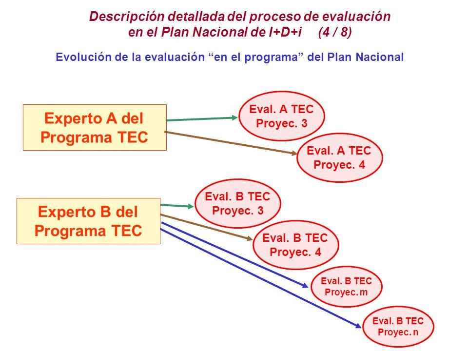 Descripción detallada del proceso de evaluación en el Plan Nacional de I+D+i (4 / 8) Evolución de la evaluación en el programa del Plan Nacional Eval.