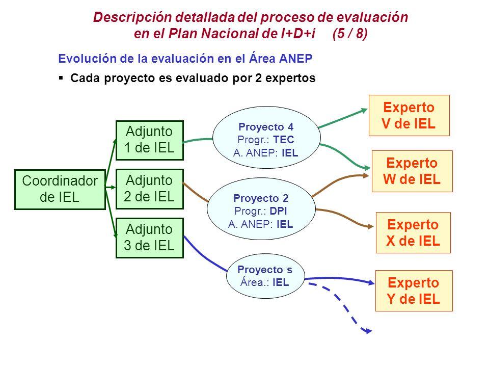 Descripción detallada del proceso de evaluación en el Plan Nacional de I+D+i (5 / 8) Evolución de la evaluación en el Área ANEP Cada proyecto es evaluado por 2 expertos Coordinador de IEL Adjunto 1 de IEL Adjunto 3 de IEL Adjunto 2 de IEL Proyecto 4 Progr.: TEC A.
