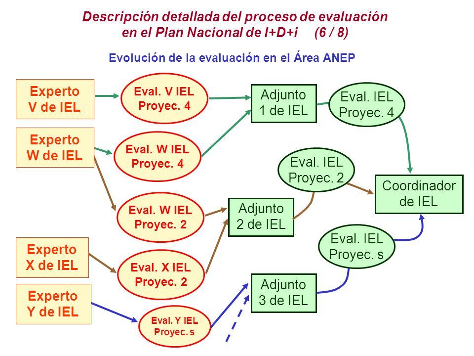 Descripción detallada del proceso de evaluación en el Plan Nacional de I+D+i (6 / 8) Coordinador de IEL Adjunto 1 de IEL Adjunto 2 de IEL Adjunto 3 de IEL Eval.