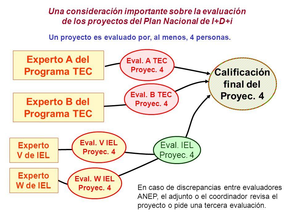 Una consideración importante sobre la evaluación de los proyectos del Plan Nacional de I+D+i Un proyecto es evaluado por, al menos, 4 personas.
