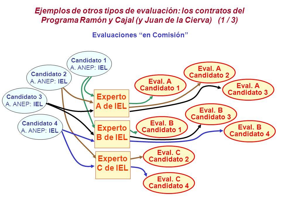 Ejemplos de otros tipos de evaluación: los contratos del Programa Ramón y Cajal (y Juan de la Cierva) (1 / 3) Evaluaciones en Comisión Experto A de IEL Experto B de IEL Experto C de IEL Candidato 1 A.