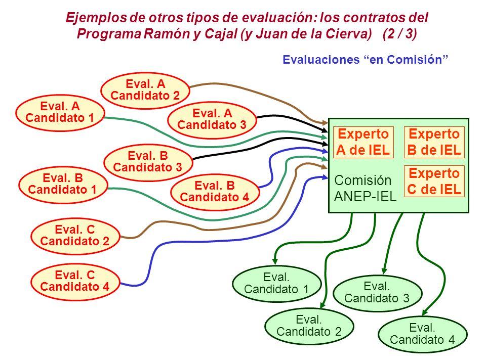 Ejemplos de otros tipos de evaluación: los contratos del Programa Ramón y Cajal (y Juan de la Cierva) (2 / 3) Evaluaciones en Comisión Eval.