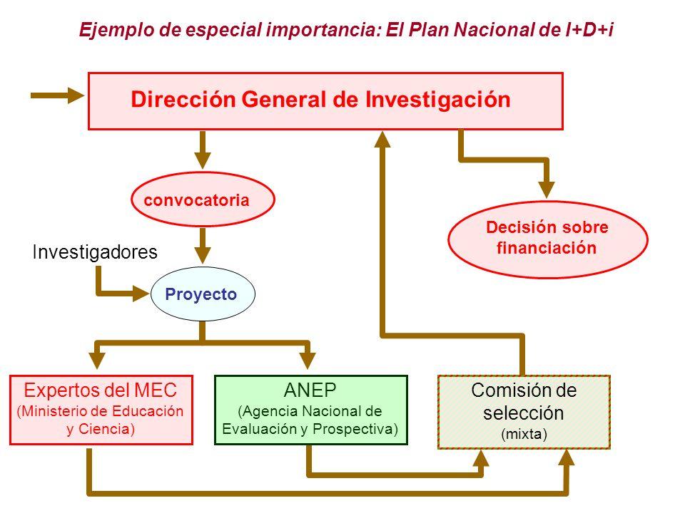 Ejemplo de especial importancia: El Plan Nacional de I+D+i Dirección General de Investigación convocatoria Proyecto Investigadores Expertos del MEC (Ministerio de Educación y Ciencia) ANEP (Agencia Nacional de Evaluación y Prospectiva) Decisión sobre financiación Comisión de selección (mixta)
