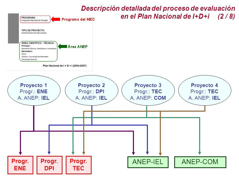 Progr.ENE Progr. DPI Progr. TEC ANEP-IELANEP-COM Proyecto 1 Progr.: ENE A.
