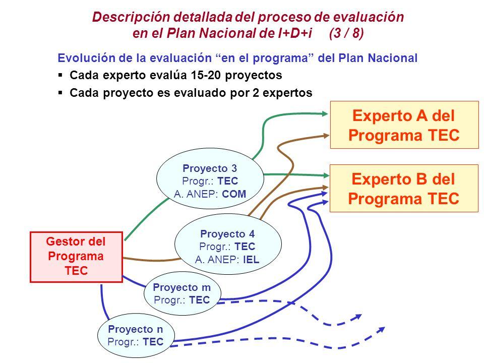Proyecto 3 Progr.: TEC A.ANEP: COM Proyecto 4 Progr.: TEC A.