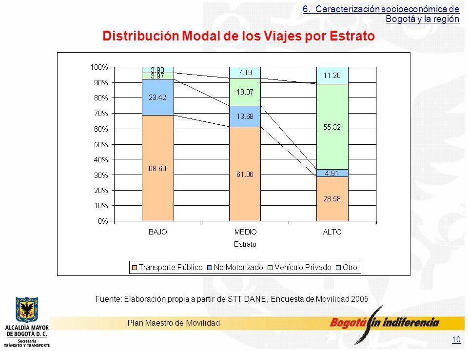 10 Plan Maestro de Movilidad 6. Caracterización socioeconómica de Bogotá y la región Distribución Modal de los Viajes por Estrato Fuente: Elaboración