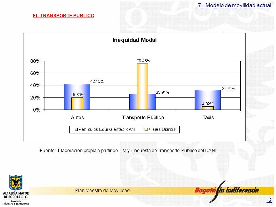 12 Plan Maestro de Movilidad EL TRANSPORTE PUBLICO Fuente: Elaboración propia a partir de EM y Encuesta de Transporte Público del DANE 7. Modelo de mo