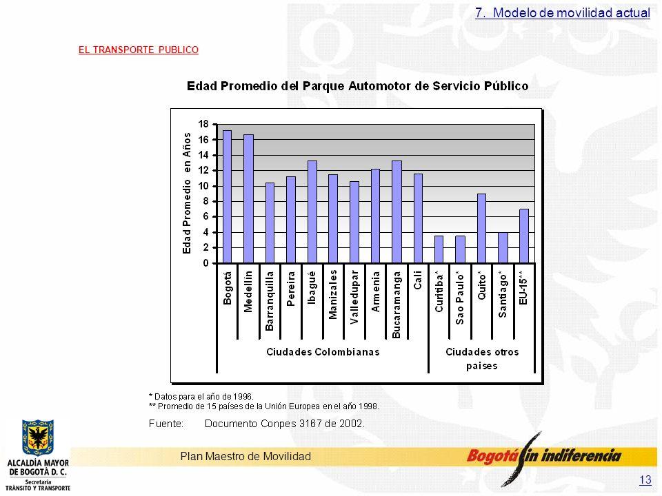 13 Plan Maestro de Movilidad EL TRANSPORTE PUBLICO 7. Modelo de movilidad actual