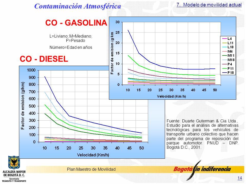 14 Plan Maestro de Movilidad CO - GASOLINA CO - DIESEL Contaminación Atmosférica 7. Modelo de movilidad actual L=Liviano; M=Mediano; P=Pesado Número=E