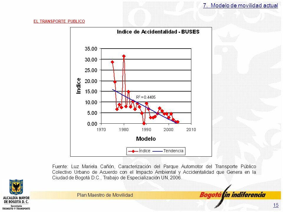 15 Plan Maestro de Movilidad Fuente: Luz Mariela Cañón, Caracterización del Parque Automotor del Transporte Público Colectivo Urbano de Acuerdo con el