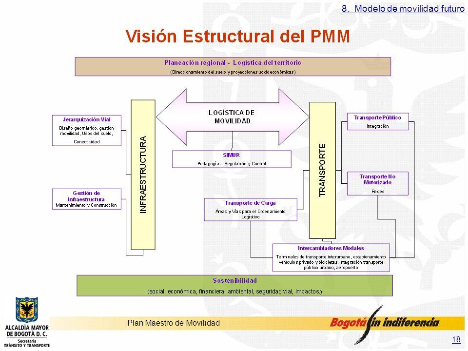 18 Plan Maestro de Movilidad 8. Modelo de movilidad futuro