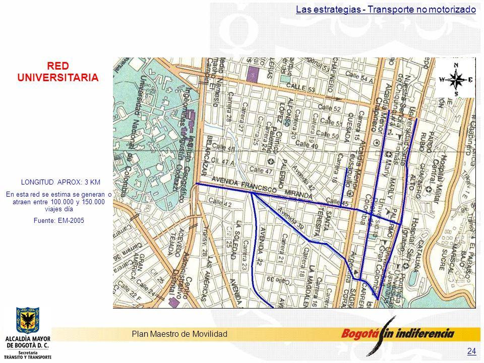 24 Plan Maestro de Movilidad RED UNIVERSITARIA LONGITUD APROX: 3 KM En esta red se estima se generan o atraen entre 100.000 y 150.000 viajes día Fuent