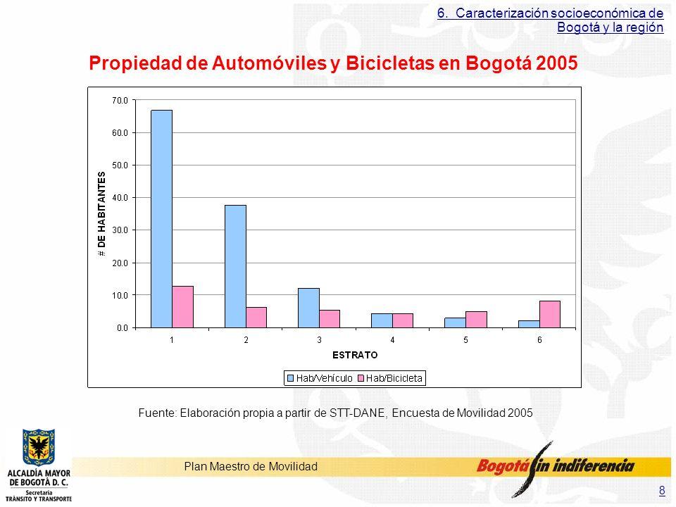 8 Plan Maestro de Movilidad 6. Caracterización socioeconómica de Bogotá y la región Propiedad de Automóviles y Bicicletas en Bogotá 2005 Fuente: Elabo