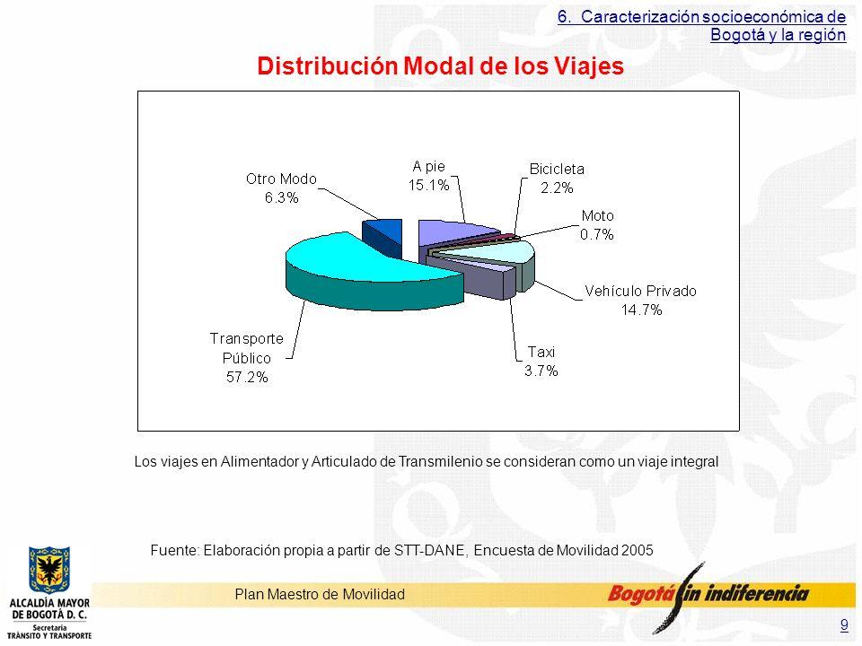 9 Plan Maestro de Movilidad 6. Caracterización socioeconómica de Bogotá y la región Distribución Modal de los Viajes Fuente: Elaboración propia a part