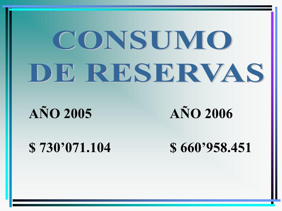 AÑO 2005 $ 730071.104 AÑO 2006 $ 660958.451
